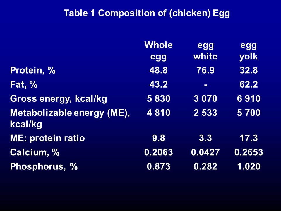 Table 1 Composition of (chicken) Egg