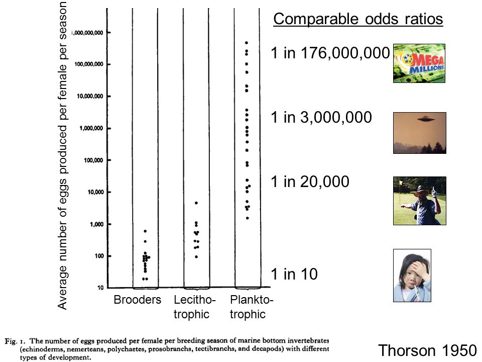 Comparable odds ratios