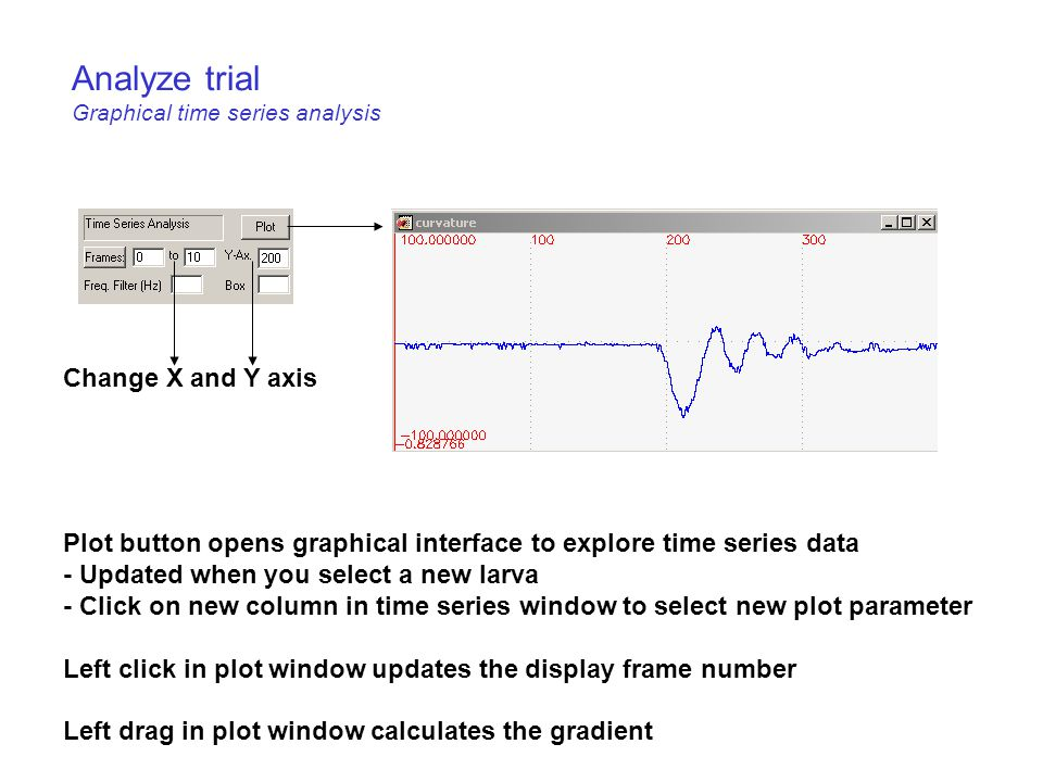 Analyze trial Graphical time series analysis