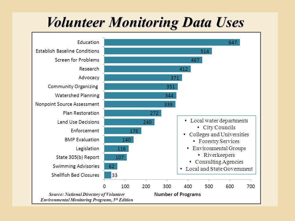 Volunteer Monitoring Data Uses