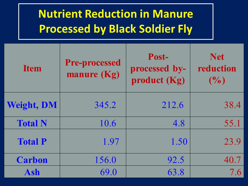 Nutrient Reduction in Manure Processed by Black Soldier Fly