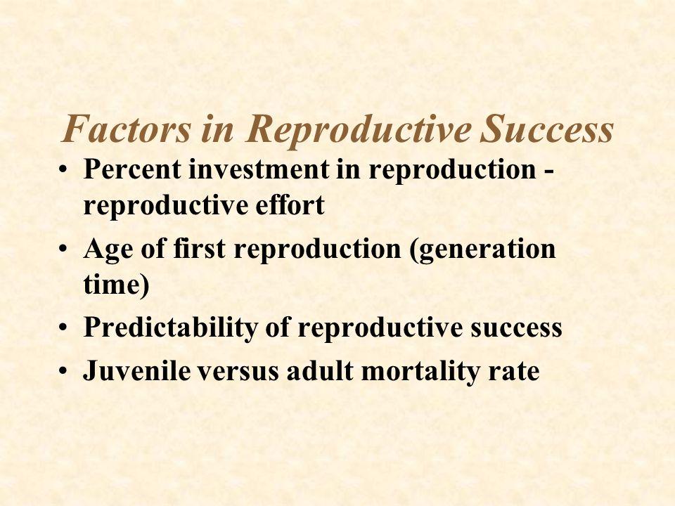 Factors in Reproductive Success