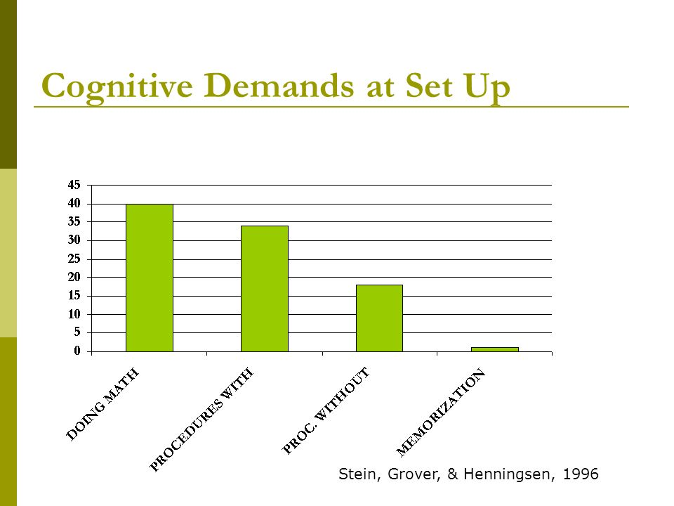 Cognitive Demands at Set Up