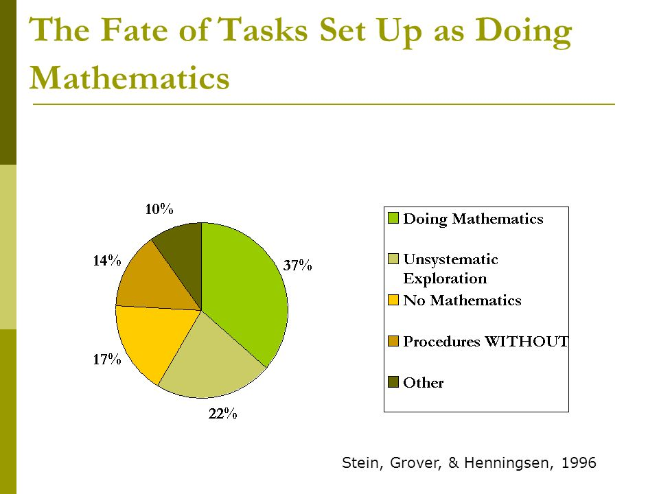 The Fate of Tasks Set Up as Doing Mathematics