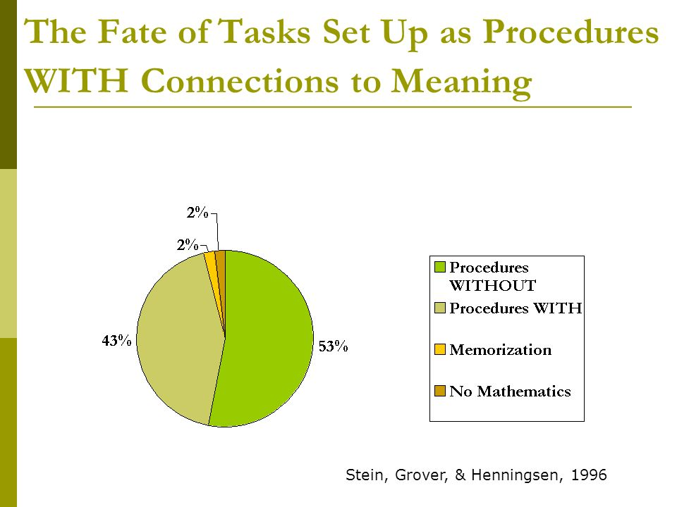 The Fate of Tasks Set Up as Procedures WITH Connections to Meaning