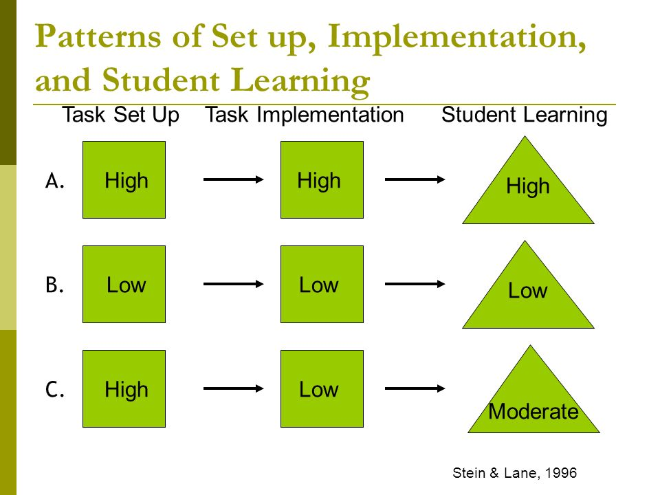 Patterns of Set up, Implementation, and Student Learning