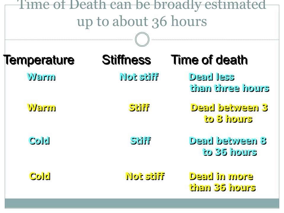 Time of Death can be broadly estimated up to about 36 hours