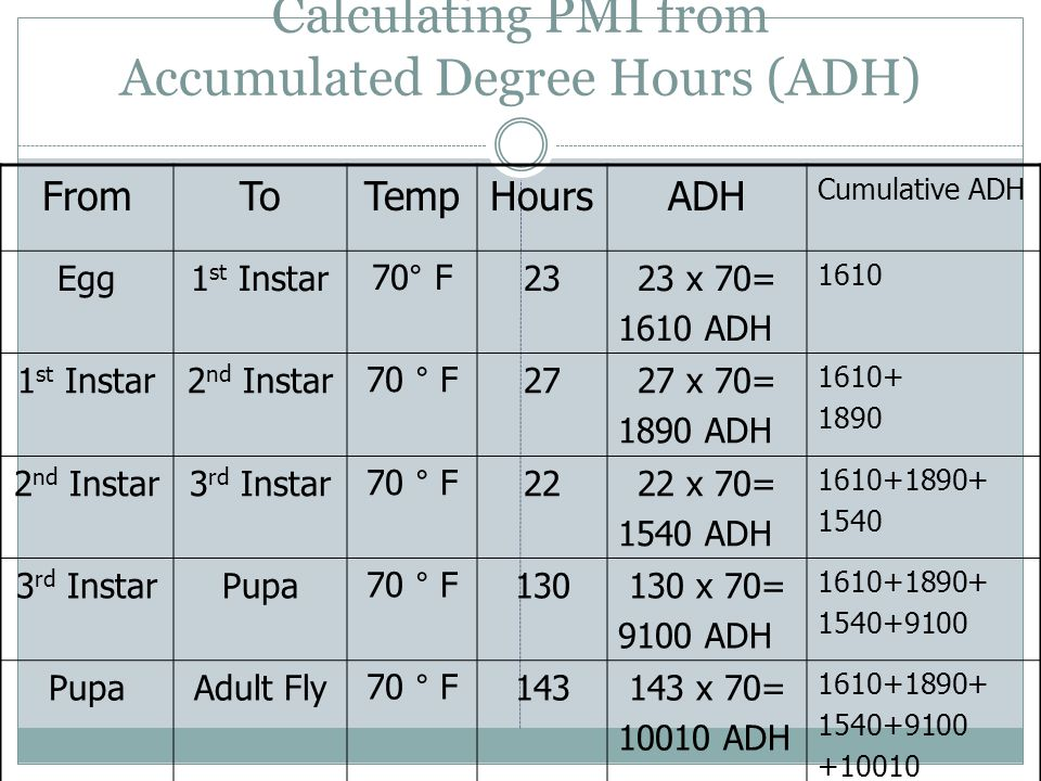 Calculating PMI from Accumulated Degree Hours (ADH)