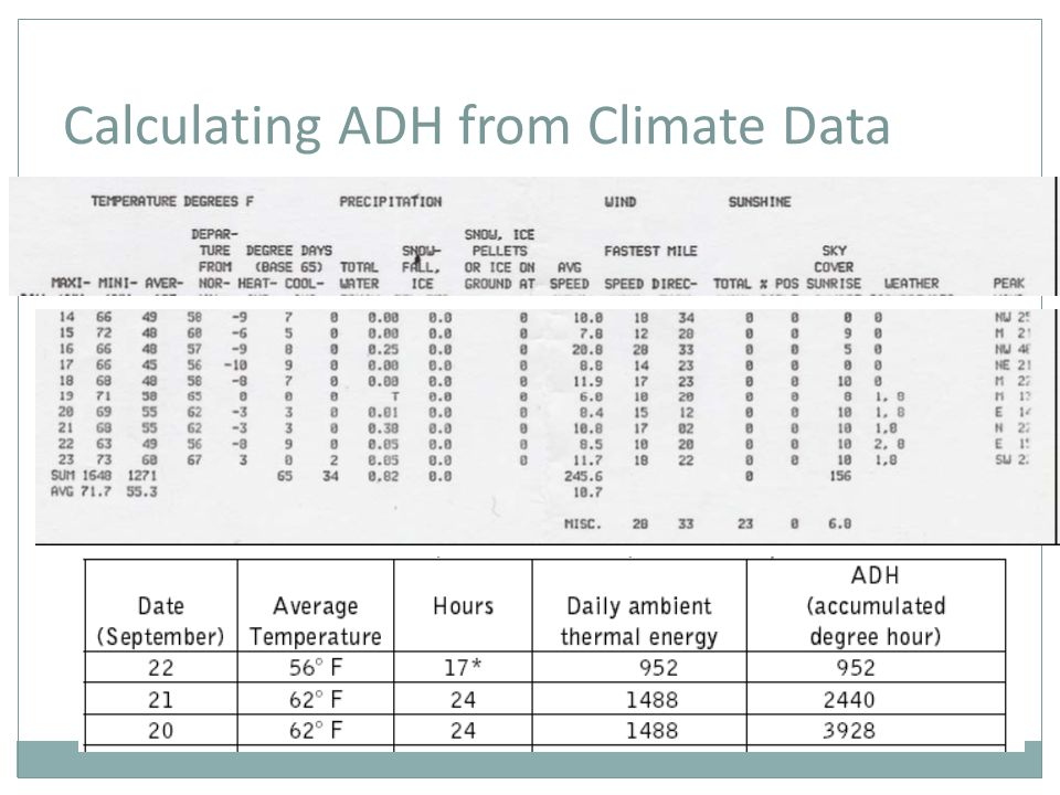 Calculating ADH from Climate Data