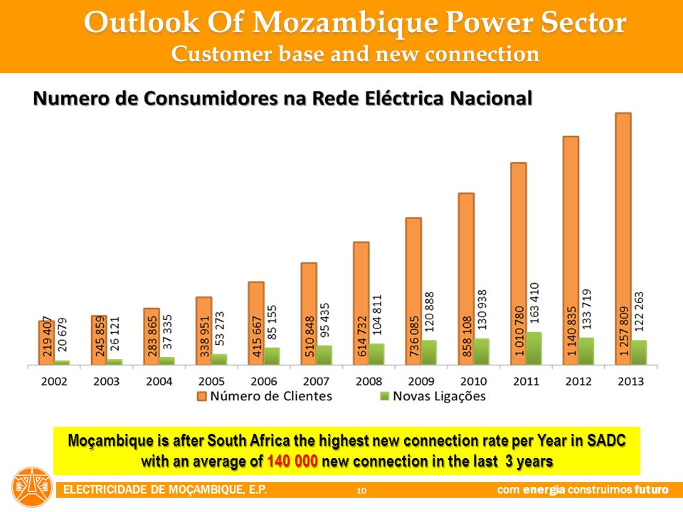 Outlook Of Mozambique Power Sector Customer base and new connection