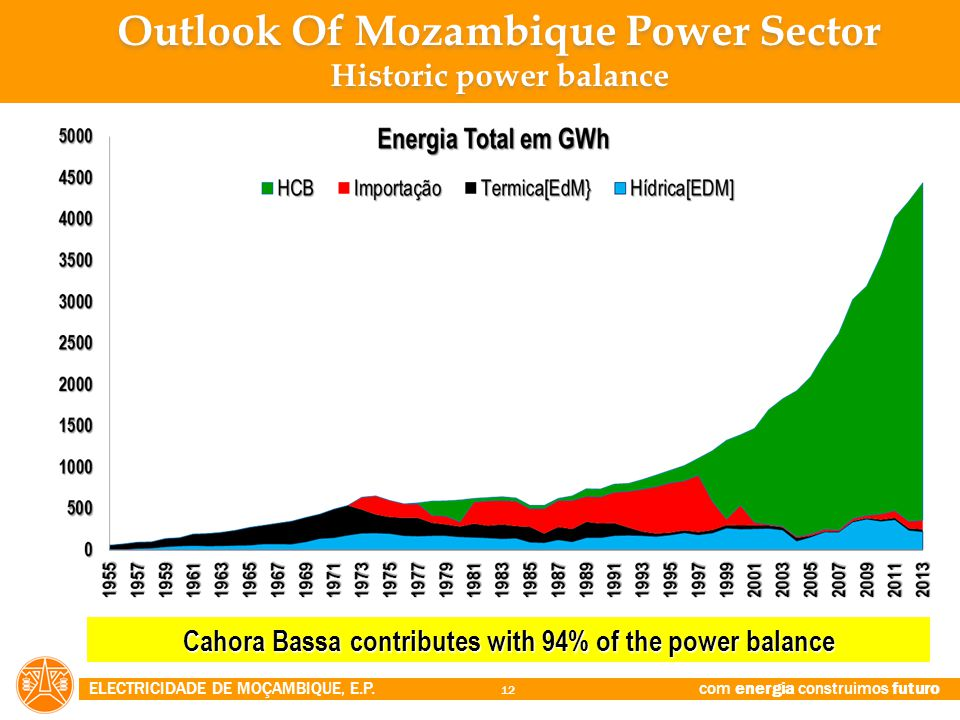 Outlook Of Mozambique Power Sector Historic power balance