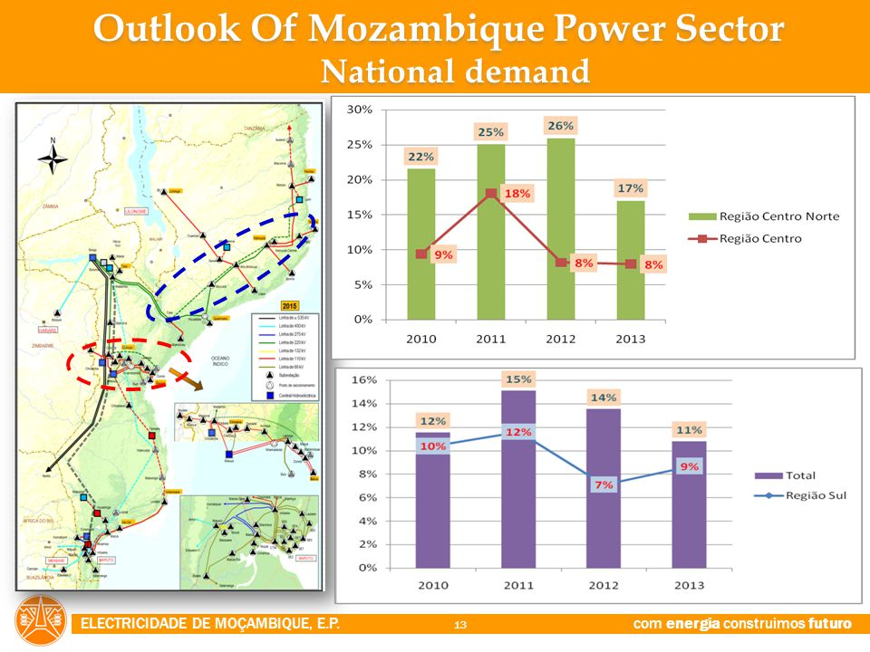 Outlook Of Mozambique Power Sector National demand
