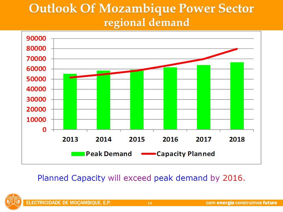 Outlook Of Mozambique Power Sector regional demand
