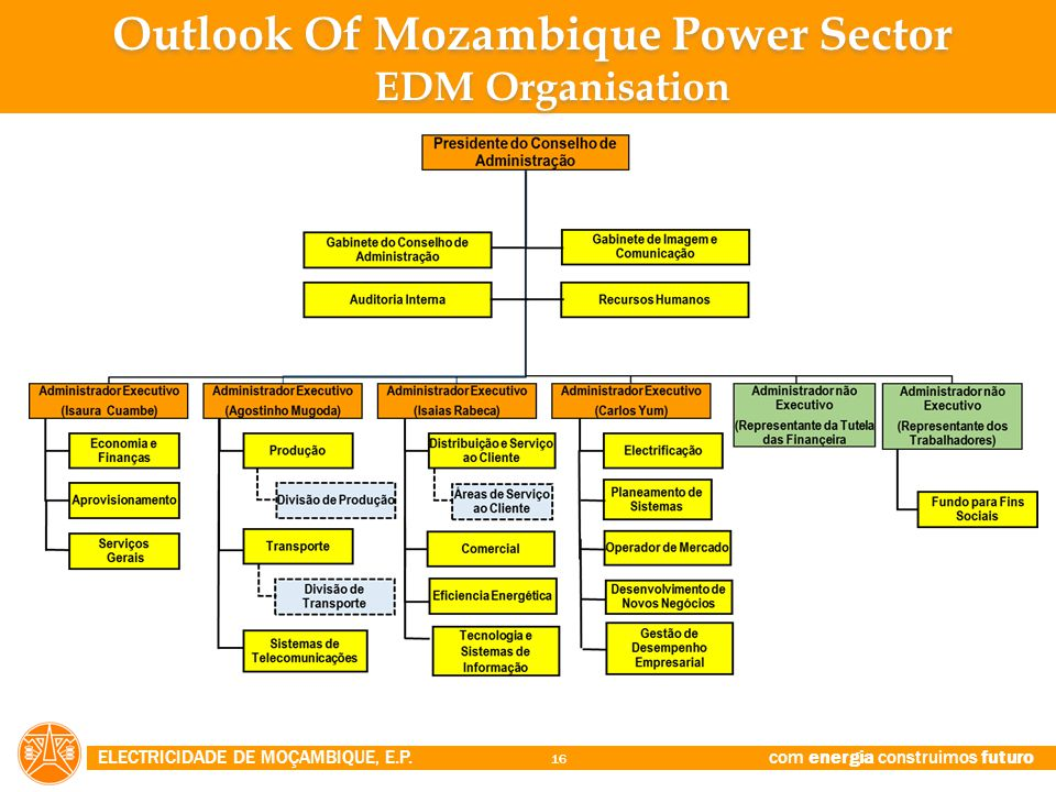 Outlook Of Mozambique Power Sector EDM Organisation