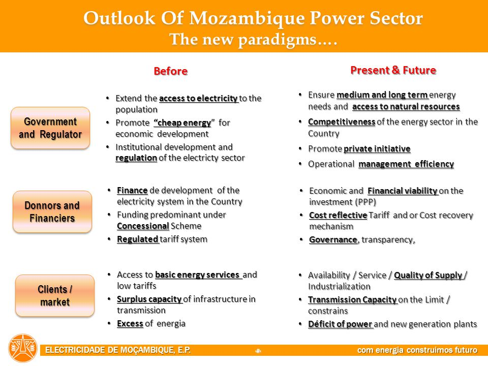 Outlook Of Mozambique Power Sector The new paradigms….