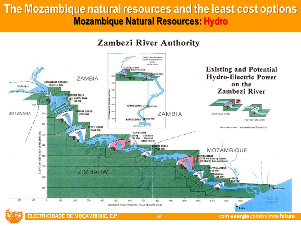 The Mozambique natural resources and the least cost options