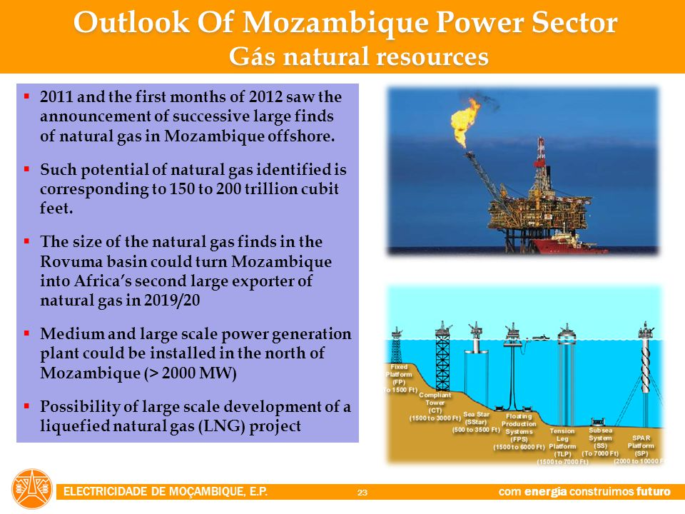 Outlook Of Mozambique Power Sector Gás natural resources