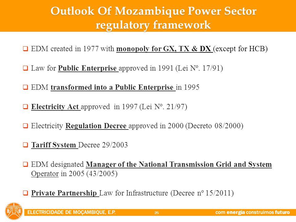 Outlook Of Mozambique Power Sector regulatory framework