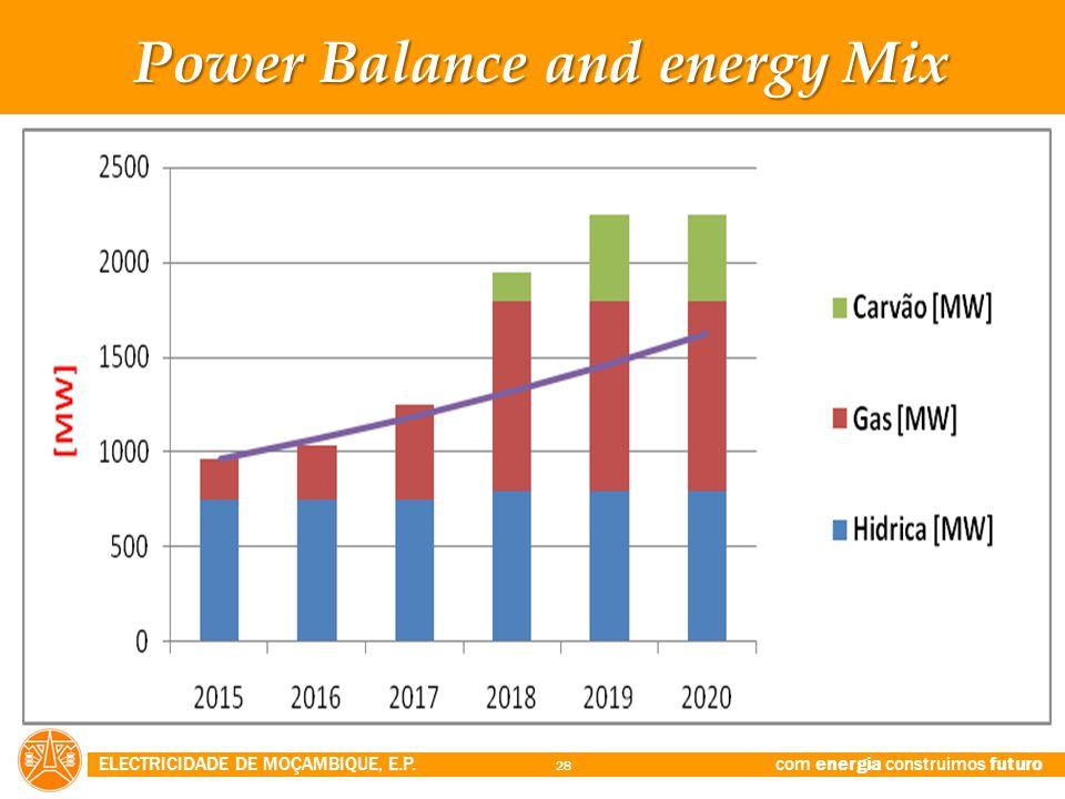 Power Balance and energy Mix