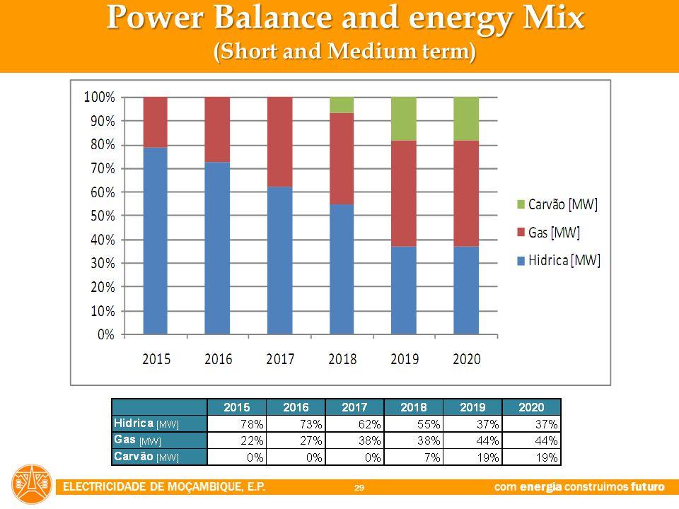 Power Balance and energy Mix (Short and Medium term)