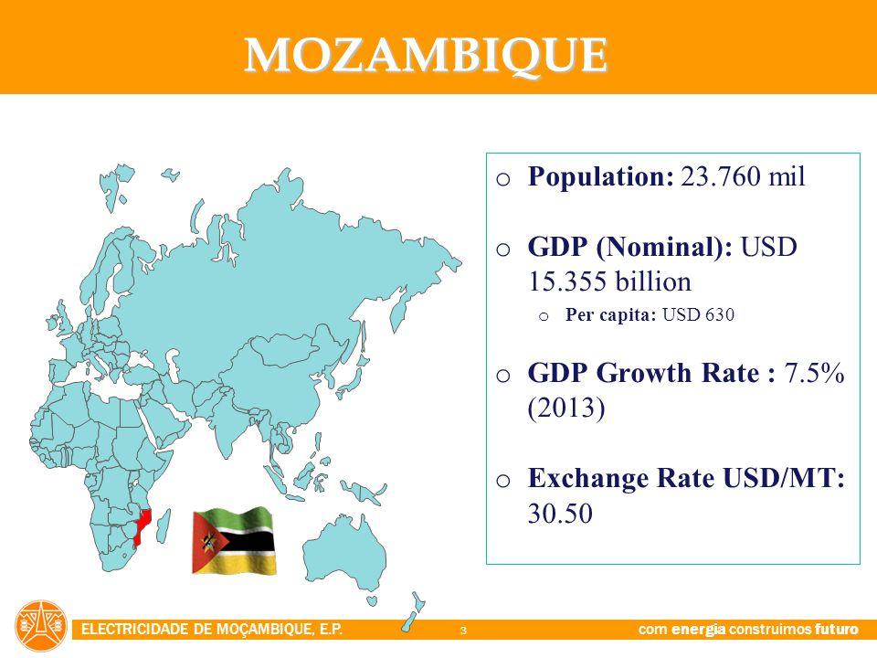 MOZAMBIQUE Population: 23.760 mil GDP (Nominal): USD 15.355 billion