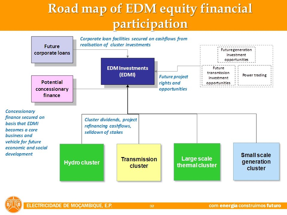 Road map of EDM equity financial participation