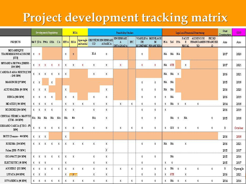 Project development tracking matrix