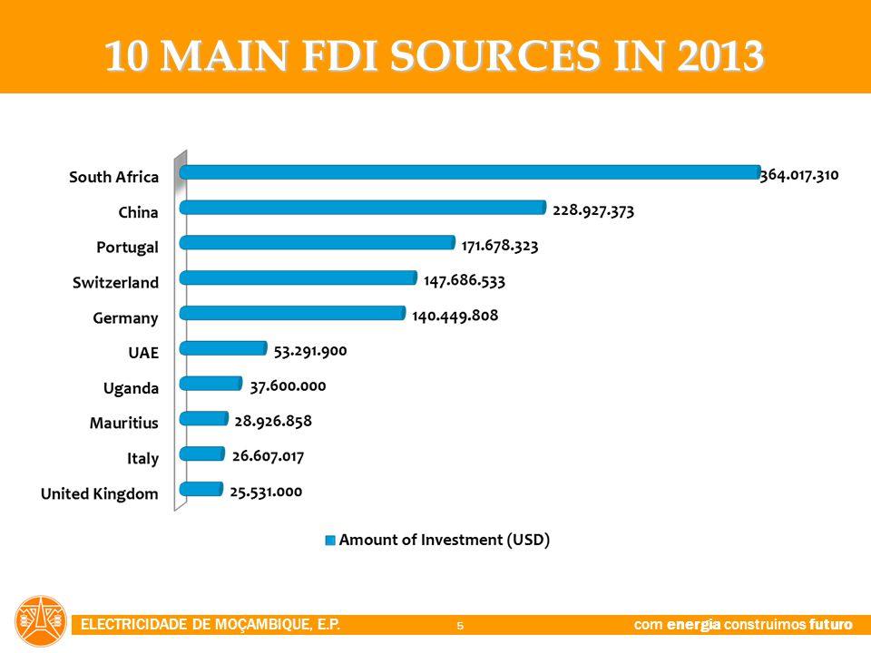 10 MAIN FDI SOURCES IN 2013