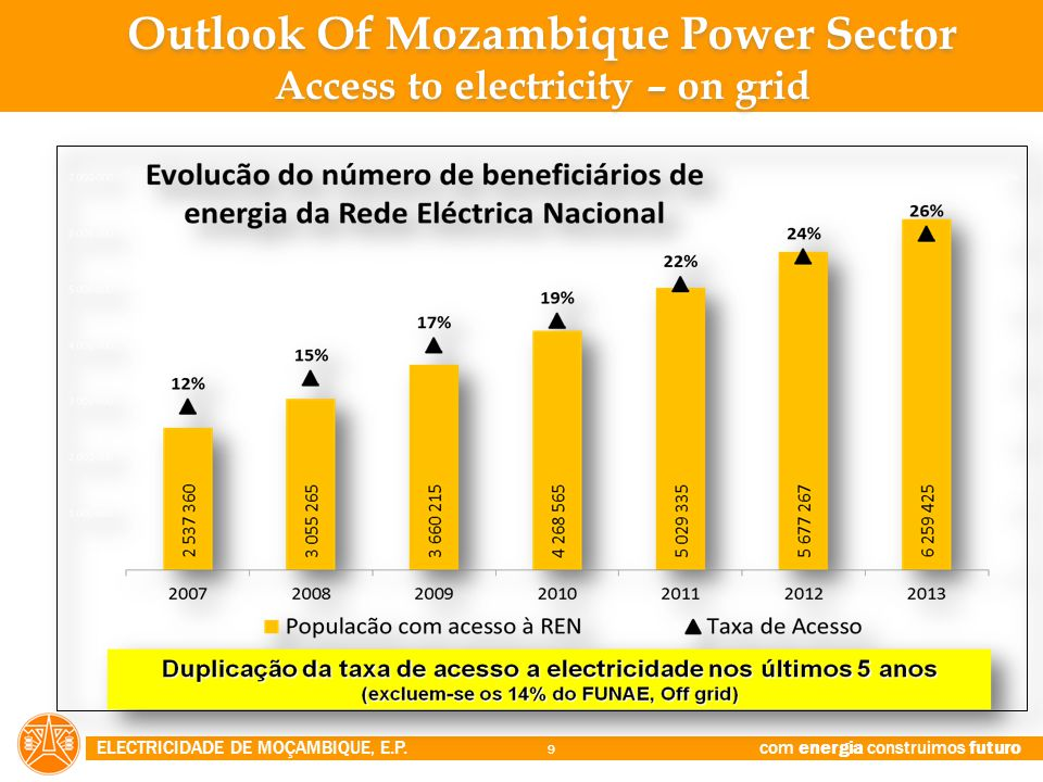 Outlook Of Mozambique Power Sector Access to electricity – on grid