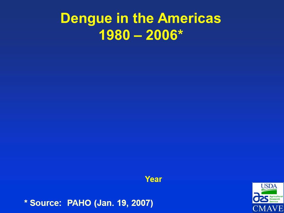 Dengue in the Americas 1980 – 2006*