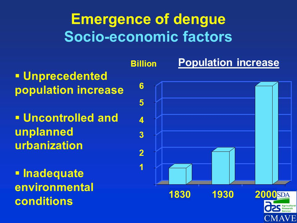 Emergence of dengue Socio-economic factors