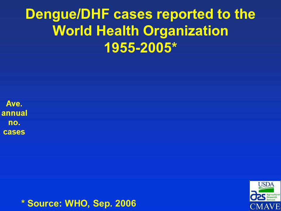 Dengue/DHF cases reported to the World Health Organization 1955-2005*
