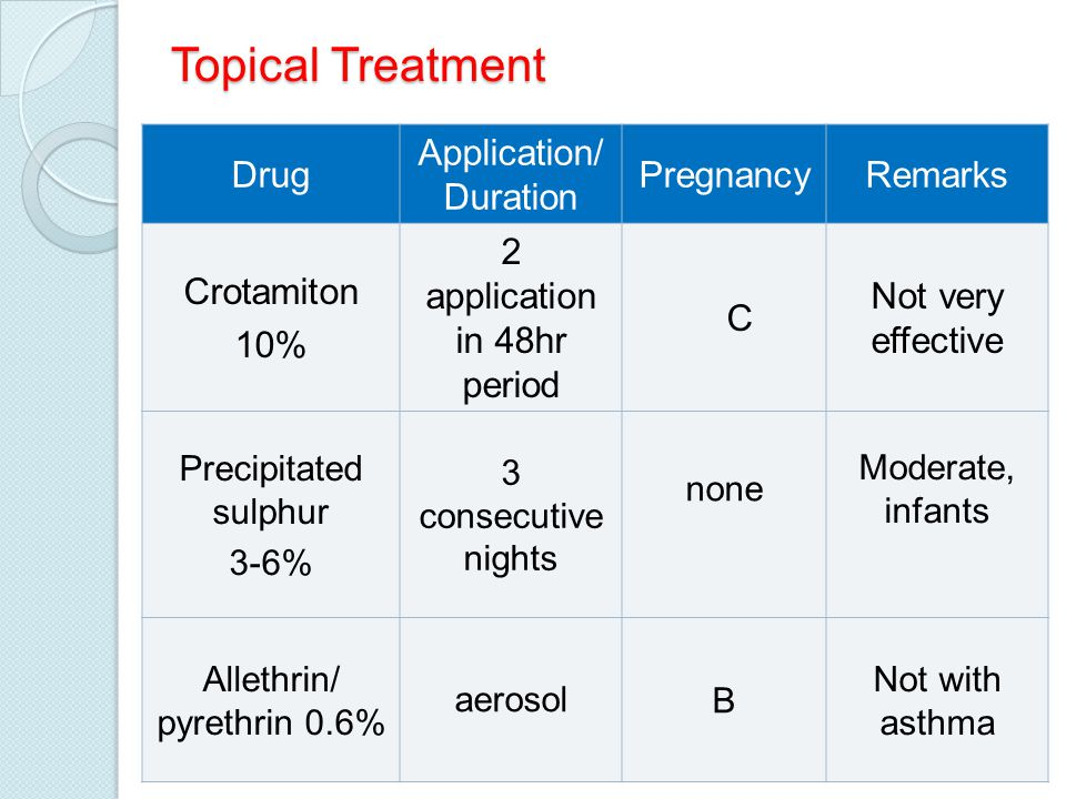 Topical Treatment Drug Application/ Duration Pregnancy Remarks