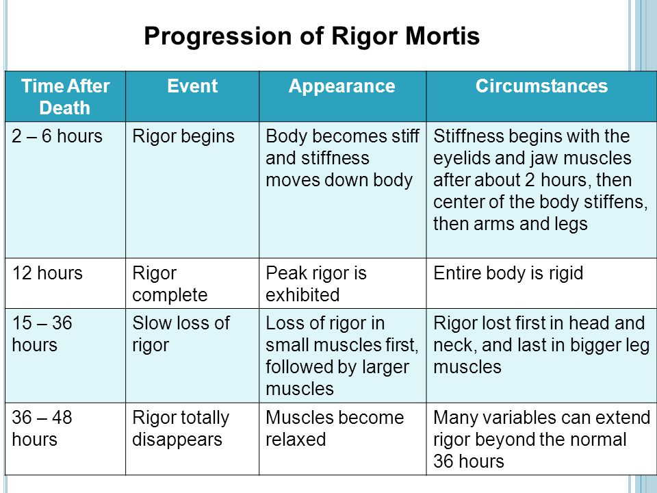 Progression of Rigor Mortis