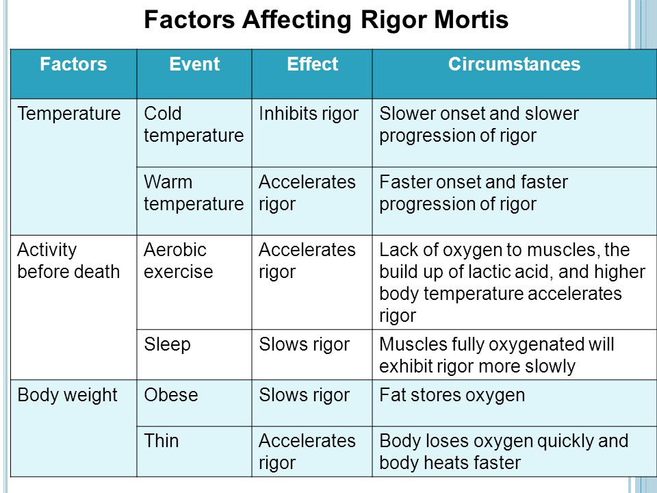 Factors Affecting Rigor Mortis