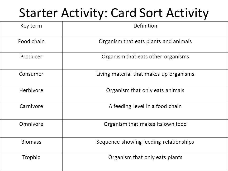 Starter Activity: Card Sort Activity