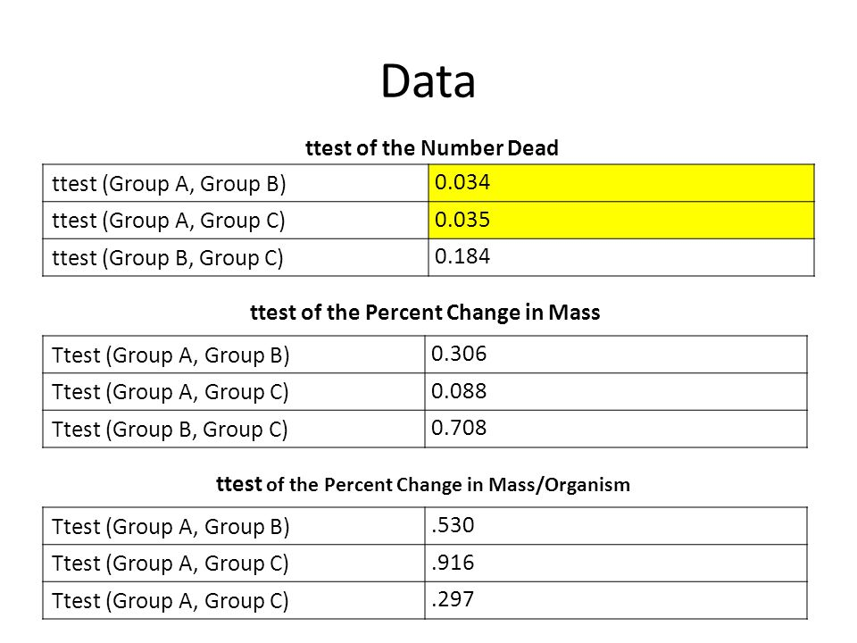 ttest of the Number Dead ttest of the Percent Change in Mass