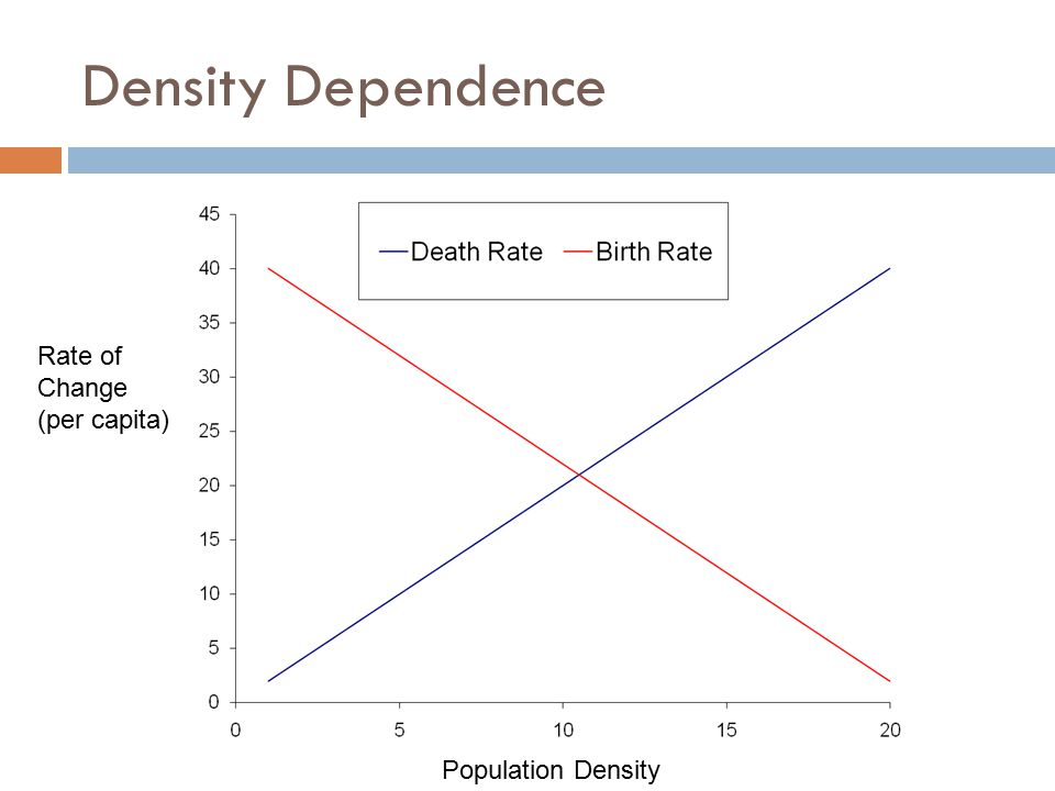 Density Dependence Rate of Change (per capita) Population Density