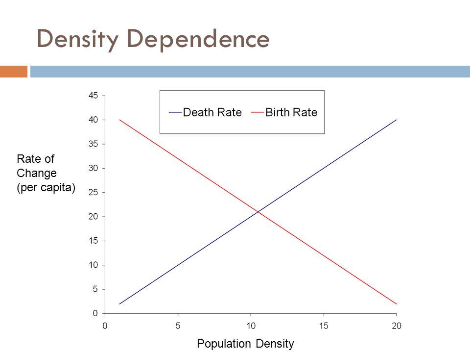 Density Dependence Rate of Change (per capita) Population Density