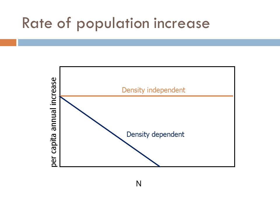 Rate of population increase