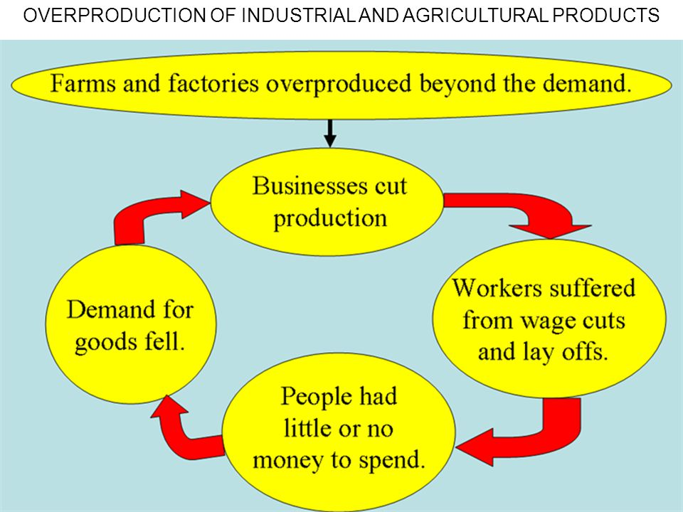 OVERPRODUCTION OF INDUSTRIAL AND AGRICULTURAL PRODUCTS