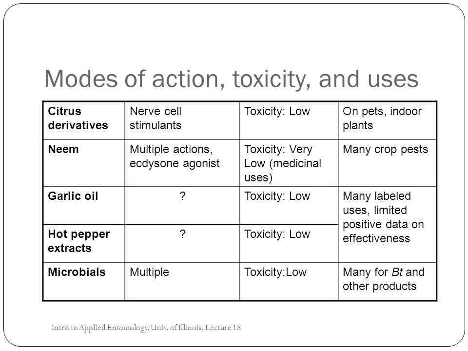 Modes of action, toxicity, and uses