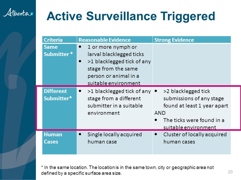 Active Surveillance Triggered