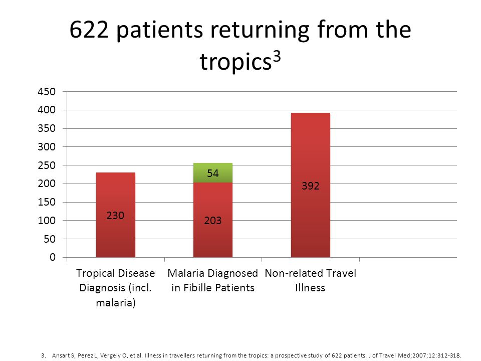 622 patients returning from the tropics3