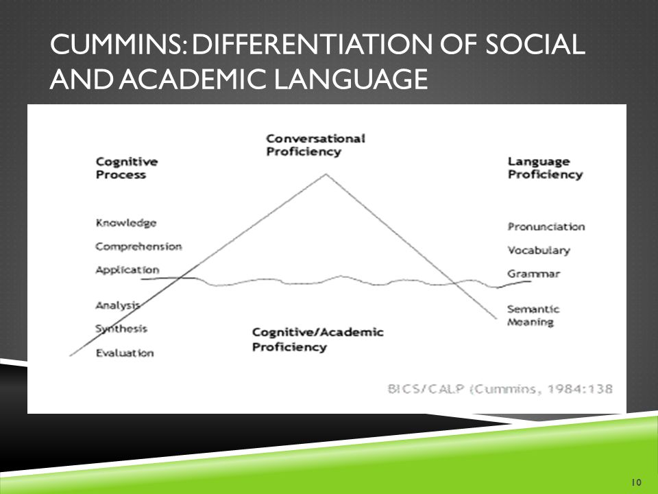 Cummins: Differentiation of Social and Academic Language