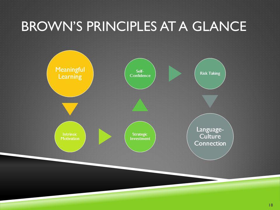 Brown's Principles at a Glance