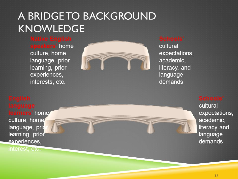 A Bridge to Background Knowledge