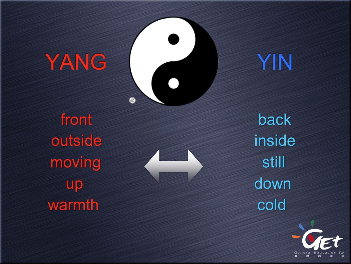 YANG YIN front back outside inside moving still up down warmth cold