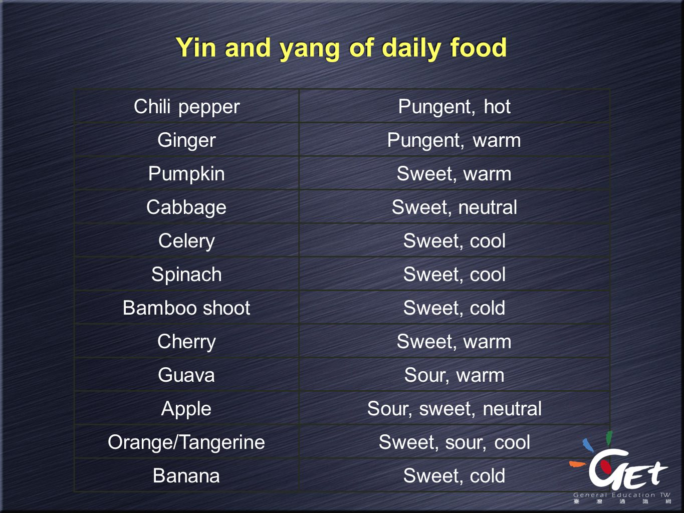 Yin and yang of daily food