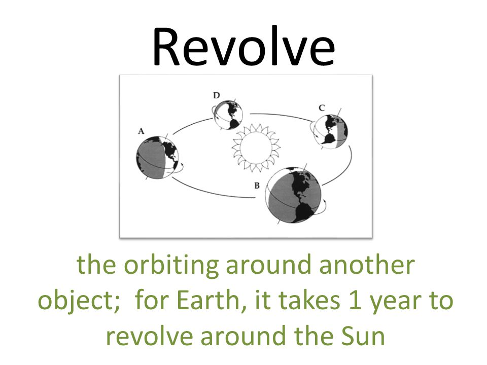 Revolve the orbiting around another object; for Earth, it takes 1 year to revolve around the Sun